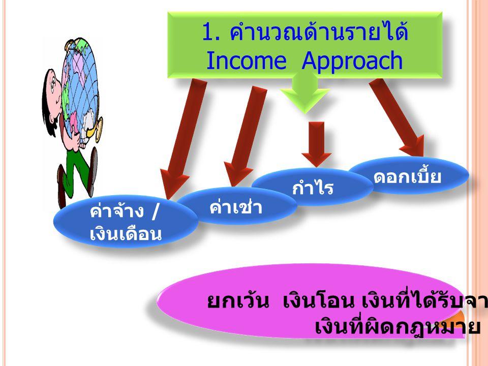 ยกเว้น เงินโอน เงินที่ได้รับจากการชำระหนี้ เงินที่ผิดกฎหมาย ยกเว้น เงินโอน เงินที่ได้รับจากการชำระหนี้ เงินที่ผิดกฎหมาย 1. คำนวณด้านรายได้ Income Appr