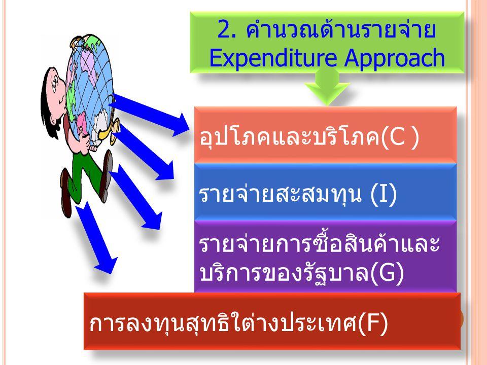 2. คำนวณด้านรายจ่าย Expenditure Approach 2. คำนวณด้านรายจ่าย Expenditure Approach อุปโภคและบริโภค(C ) รายจ่ายสะสมทุน (I) รายจ่ายการซื้อสินค้าและ บริกา
