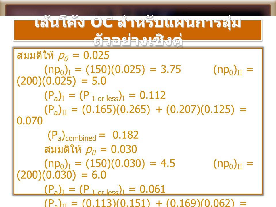 เส้นโค้ง OC สำหรับแผนการสุ่ม ตัวอย่างเชิงคู่ สมมติให้ p 0 = 0.025 (np 0 ) I = (150)(0.025) = 3.75 (np 0 ) II = (200)(0.025) = 5.0 (P a ) I = (P 1 or l
