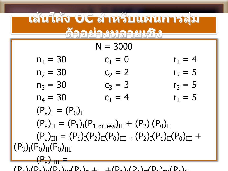 เส้นโค้ง OC สำหรับแผนการสุ่ม ตัวอย่างหลายเชิง N = 3000 n 1 = 30c 1 = 0r 1 = 4 n 2 = 30c 2 = 2r 2 = 5 n 3 = 30c 3 = 3r 3 = 5 n 4 = 30c 1 = 4r 1 = 5 (P
