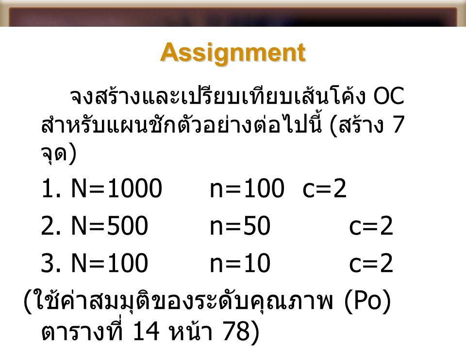 Assignment จงสร้างและเปรียบเทียบเส้นโค้ง OC สำหรับแผนชักตัวอย่างต่อไปนี้ ( สร้าง 7 จุด ) 1. N=1000 n=100 c=2 2. N=500 n=50 c=2 3. N=100n=10c=2 ( ใช้ค่
