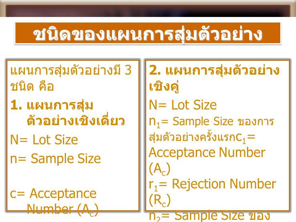 ชนิดของแผนการสุ่มตัวอย่างชนิดของแผนการสุ่มตัวอย่าง แผนการสุ่มตัวอย่างมี 3 ชนิด คือ 1. แผนการสุ่ม ตัวอย่างเชิงเดี่ยว N= Lot Size n= Sample Size c= Acce