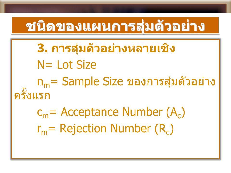 ชนิดของแผนการสุ่มตัวอย่างชนิดของแผนการสุ่มตัวอย่าง 3. การสุ่มตัวอย่างหลายเชิง N= Lot Size n m = Sample Size ของการสุ่มตัวอย่าง ครั้งแรก c m = Acceptan