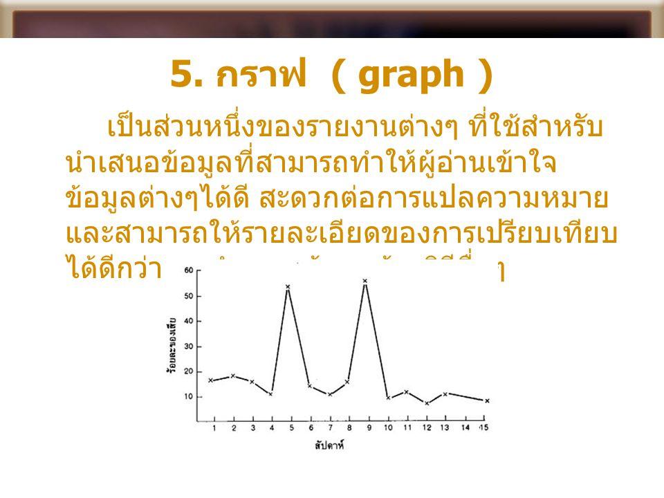 5. กราฟ ( graph ) เป็นส่วนหนึ่งของรายงานต่างๆ ที่ใช้สำหรับ นำเสนอข้อมูลที่สามารถทำให้ผู้อ่านเข้าใจ ข้อมูลต่างๆได้ดี สะดวกต่อการแปลความหมาย และสามารถให