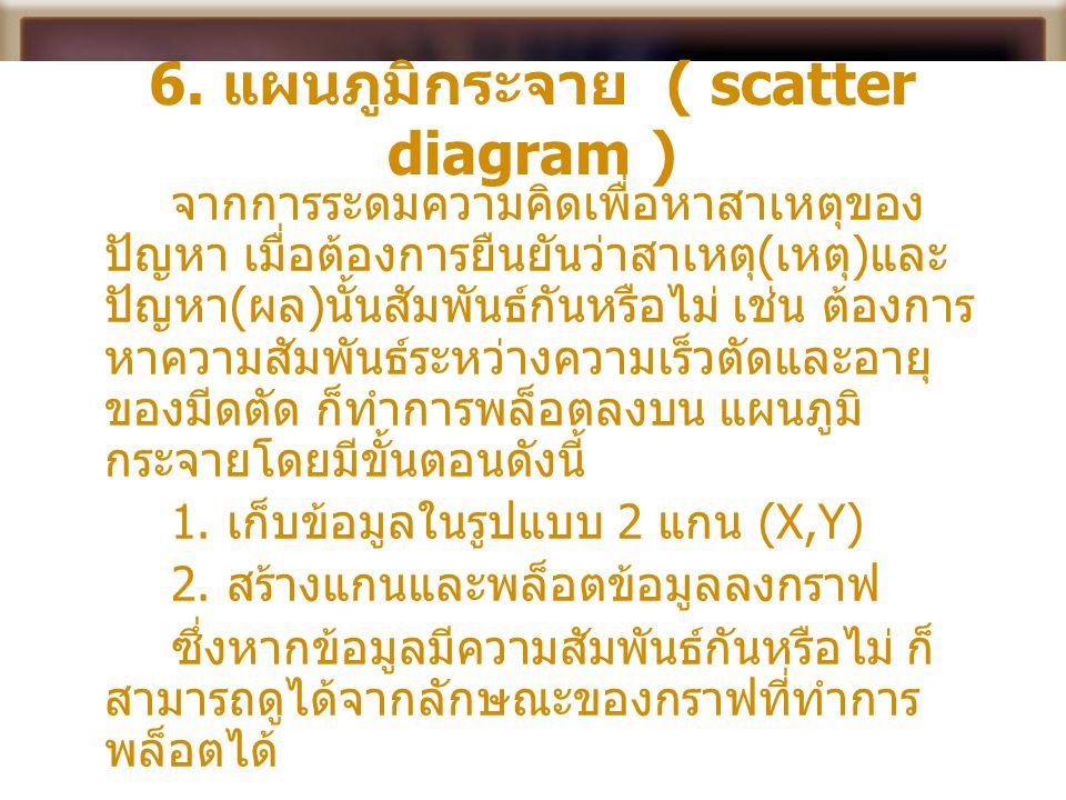 6. แผนภูมิกระจาย ( scatter diagram ) จากการระดมความคิดเพื่อหาสาเหตุของ ปัญหา เมื่อต้องการยืนยันว่าสาเหตุ ( เหตุ ) และ ปัญหา ( ผล ) นั้นสัมพันธ์กันหรือ