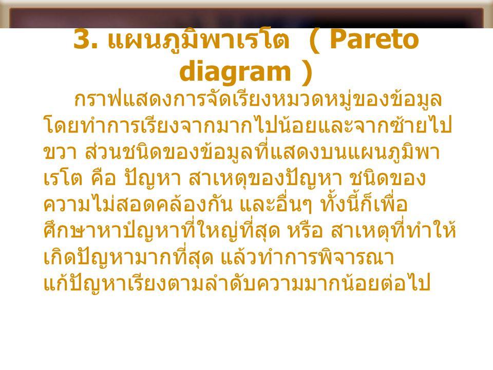 3. แผนภูมิพาเรโต ( Pareto diagram ) กราฟแสดงการจัดเรียงหมวดหมู่ของข้อมูล โดยทำการเรียงจากมากไปน้อยและจากซ้ายไป ขวา ส่วนชนิดของข้อมูลที่แสดงบนแผนภูมิพา