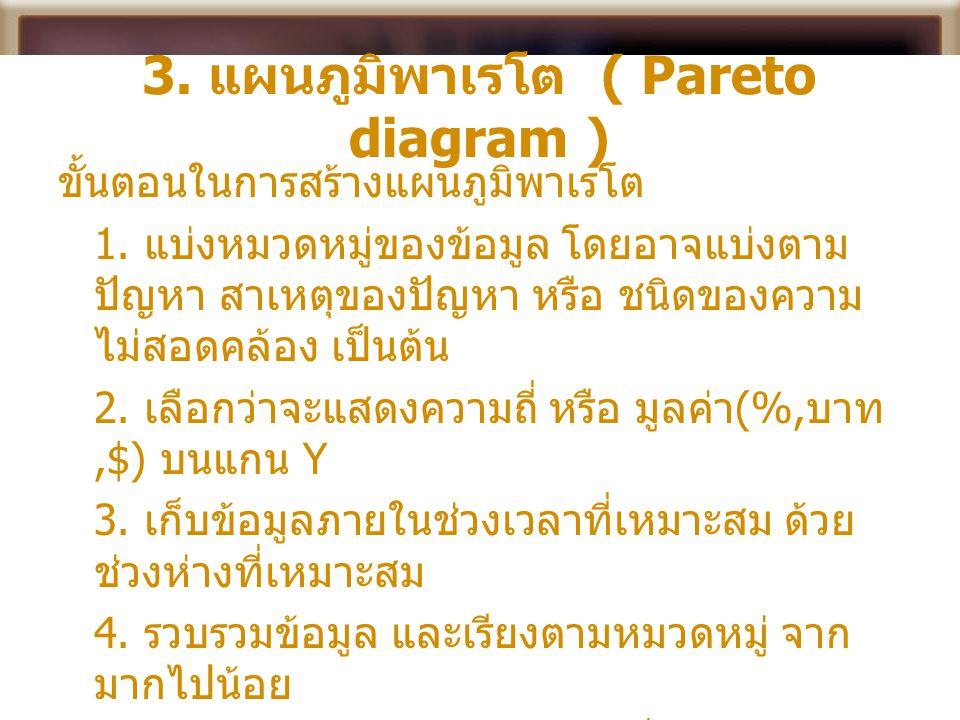 3. แผนภูมิพาเรโต ( Pareto diagram ) ขั้นตอนในการสร้างแผนภูมิพาเรโต 1. แบ่งหมวดหมู่ของข้อมูล โดยอาจแบ่งตาม ปัญหา สาเหตุของปัญหา หรือ ชนิดของความ ไม่สอด