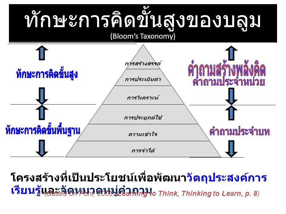 ใช้คำกริยาเพื่อให้แน่ใจว่า วัตถุประสงค์การเรียนรู้ สะท้อนทักษะการคิดขั้นสูงคำกริยา วัตถุประสงค์การเรียนรู้ บอกความแตกต่าง เปรียบเทียบ เลือก จำแนก จัดหมวดหมู่ คัดเลือก โต้แย้ง ทำนาย ประมาณค่า วิพากษ์วิจารณ์ ประเมิน รวบรวม ประดิษฐ์ ออกแบบ สร้างสรรค์ เสนอ ข้อคิดเห็น อภิปราย บอก ระบุ จดจำ ทำซ้ำ เลียนแบบ ให้คำ นิยาม ระลึก ท่องจำ แสดง สาธิต ทดลอง อธิบาย บรรยาย แปล ทบทวน กล่าวใหม่ นำไปปฏิบัติ คำนวณ ประยุกต์ใช้ ปฏิบัติ ดัดแปลง ตีความ เขียน