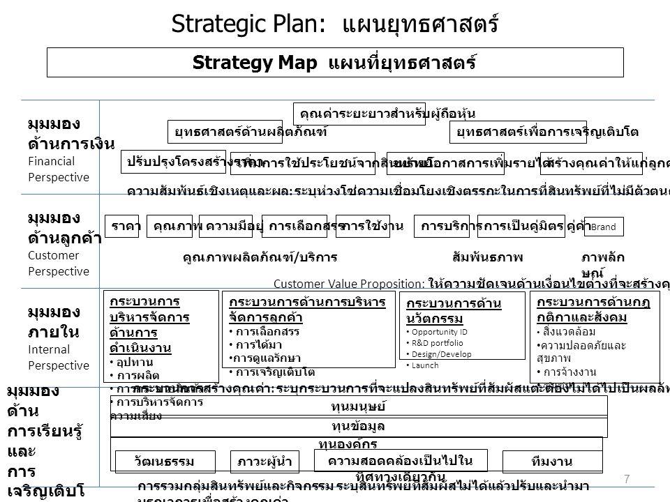 Strategic Plan: แผนยุทธศาสตร์ Strategy Map แผนที่ยุทธศาสตร์ มุมมอง ด้านการเงิน Financial Perspective มุมมอง ด้านลูกค้า Customer Perspective มุมมอง ภายใน Internal Perspective มุมมอง ด้าน การเรียนรู้ และ การ เจริญเติบโ ต Learning And Growth Perspective คุณค่าระยะยาวสำหรับผู้ถือหุ้น ยุทธศาสตร์ด้านผลิตภัณฑ์ ยุทธศาสตร์เพื่อการเจริญเติบโต ปรับปรุงโครงสร้างราคา เพิ่มการใช้ประโยชน์จากสินทรัพย์ขยายโอกาสการเพิ่มรายได้สร้างคุณค่าให้แก่ลูกค้า ราคาคุณภาพความมีอยู่การเลือกสรรการใช้งานการบริการการเป็นคู่มิตร คู่ค้า คูณภาพผลิตภัณฑ์ / บริการสัมพันธภาพภาพลัก ษณ์ กระบวนการ บริหารจัดการ ด้านการ ดำเนินงาน • อุปทาน • การผลิต • การกระจายสินค้า • การบริหารจัดการ ความเสี่ยง กระบวนการด้านการบริหาร จัดการลูกค้า • การเลือกสรร • การได้มา • การดูแลรักษา • การเจริญเติบโต กระบวนการด้าน นวัตกรรม • Opportunity ID • R&D portfolio • Design/Develop • Launch กระบวนการด้านกฎ กติกาและสังคม • สิ่งแวดล้อม • ความปลอดภัยและ สุขภาพ • การจ้างงาน • ชุมชน วัฒนธรรมภาวะผู้นำ ความสอดคล้องเป็นไปใน ทิศทางเดียวกัน ทีมงาน ทุนองค์กร ทุนข้อมูล ทุนมนุษย์ ความสัมพันธ์เชิงเหตุและผล : ระบุห่วงโซ่ความเชื่อมโยงเชิงตรรกะในการที่สินทรัพย์ที่ไม่มีตัวตนถูกแปลงให้เป็นคุณค่าที่สัมผัสแตะต้องได้ Customer Value Proposition: ให้ความชัดเจนด้านเงื่อนไขต่างที่จะสร้างคุณค่าให้แก่ลูกค้า กระบวนการสร้างคุณค่า : ระบุกระบวนการที่จะแปลงสินทรัพย์ที่สัมผัสแตะต้องไม่ได้ไปเป็นผลลัพธ์ด้านลูกค้าและการเงิน การรวมกลุ่มสินทรัพย์และกิจกรรม ระบุสินทรัพย์ที่สัมผัสไม่ได้แล้วปรับและนำมา บูรณาการเพื่อสร้างคุณค่า Brand 7