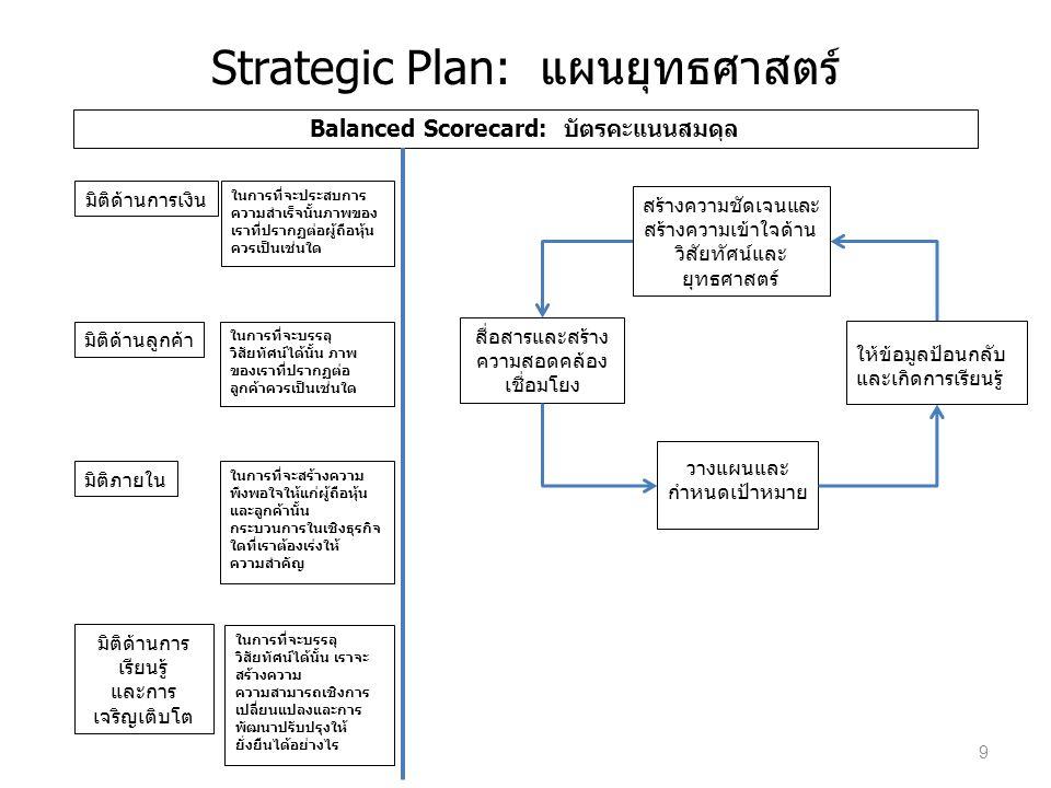 Strategic Plan: แผนยุทธศาสตร์ Balanced Scorecard: บัตรคะแนนสมดุล มิติด้านการเงิน มิติด้านลูกค้า มิติภายใน มิติด้านการ เรียนรู้ และการ เจริญเติบโต ในการที่จะประสบการ ความสำเร็จนั้นภาพของ เราที่ปรากฏต่อผู้ถือหุ้น ควรเป็นเช่นใด ในการที่จะบรรลุ วิสัยทัศน์ได้นั้น ภาพ ของเราที่ปรากฏต่อ ลูกค้าควรเป็นเช่นใด ในการที่จะสร้างความ พึงพอใจให้แก่ผู้ถือหุ้น และลูกค้านั้น กระบวนการในเชิงธุรกิจ ใดที่เราต้องเร่งให้ ความสำคัญ ในการที่จะบรรลุ วิสัยทัศน์ได้นั้น เราจะ สร้างความ ความสามารถเชิงการ เปลี่ยนแปลงและการ พัฒนาปรับปรุงให้ ยั่งยืนได้อย่างไร สร้างความชัดเจนและ สร้างความเข้าใจด้าน วิสัยทัศน์และ ยุทธศาสตร์ สื่อสารและสร้าง ความสอดคล้อง เชื่อมโยง ให้ข้อมูลป้อนกลับ และเกิดการเรียนรู้ วางแผนและ กำหนดเป้าหมาย 9
