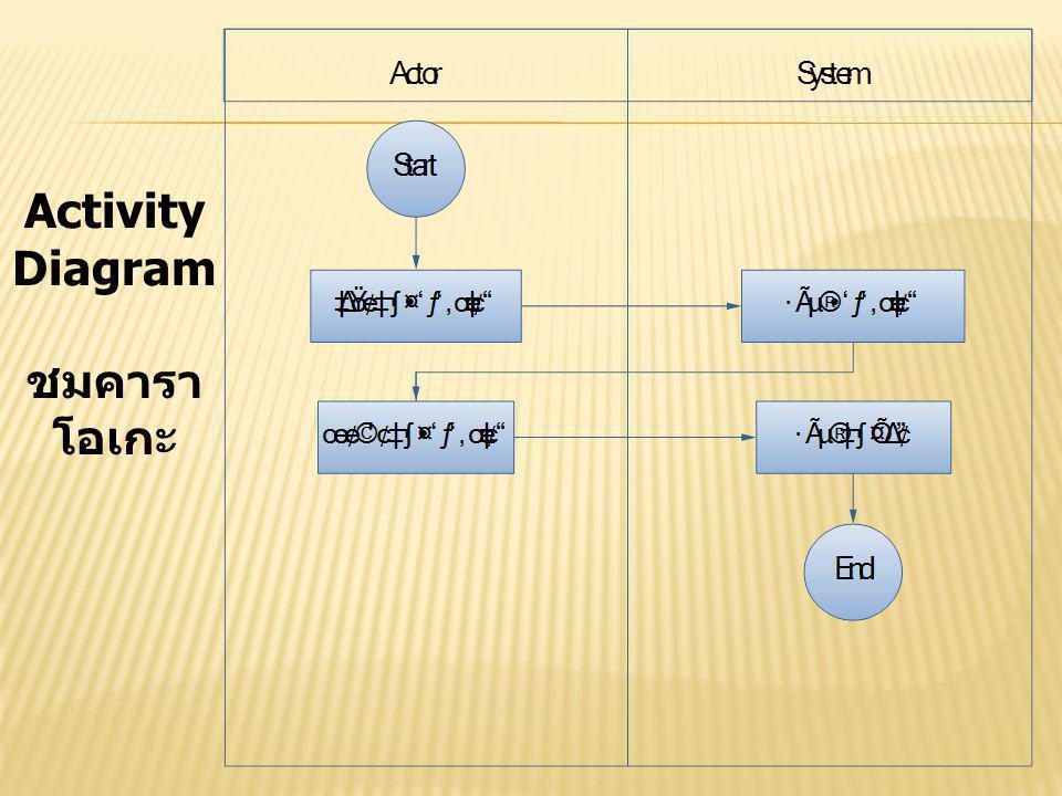 Activity Diagram ชมคารา โอเกะ