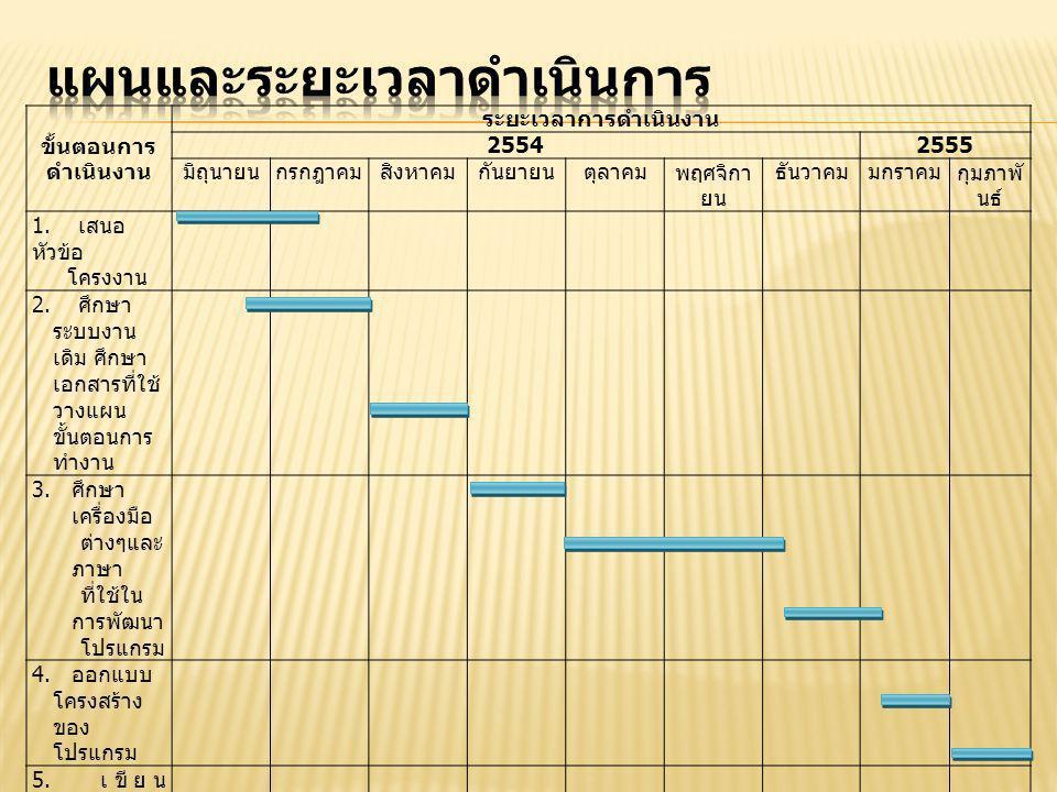 ขั้นตอนการ ดำเนินงาน ระยะเวลาการดำเนินงาน 25542555 มิถุนายนกรกฎาคมสิงหาคมกันยายนตุลาคมพฤศจิกา ยน ธันวาคมมกราคมกุมภาพั นธ์ 1.