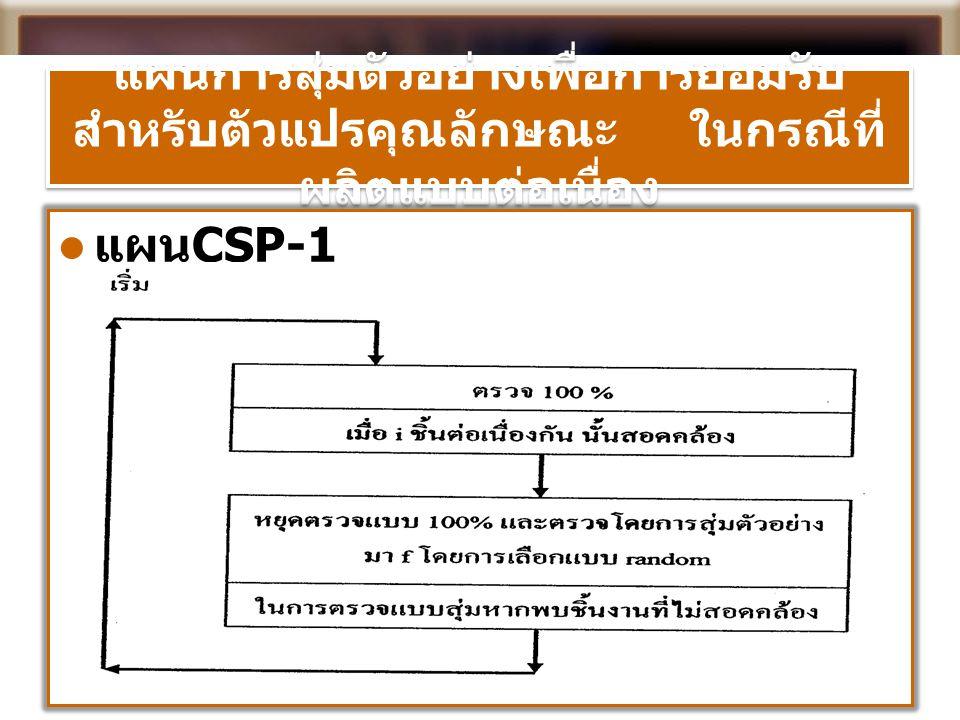 แผนการสุ่มตัวอย่างเพื่อการยอมรับ สำหรับตัวแปรคุณลักษณะ ในกรณีที่ ผลิตแบบต่อเนื่อง  แผน CSP-1