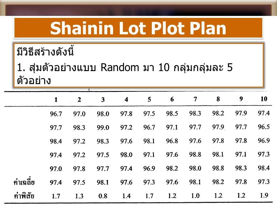 Shainin Lot Plot Plan มีวิธีสร้างดังนี้ 1. สุ่มตัวอย่างแบบ Random มา 10 กลุ่มกลุ่มละ 5 ตัวอย่าง 2. คำนวณค่าเฉลี่ย และค่าพิสัยของแต่ละกลุ่ม