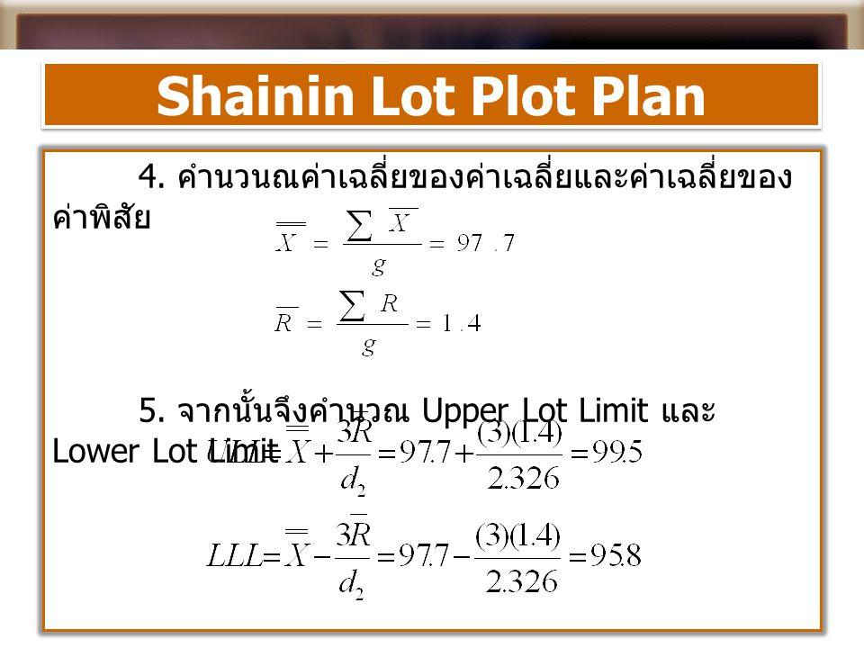 Shainin Lot Plot Plan 4. คำนวนณค่าเฉลี่ยของค่าเฉลี่ยและค่าเฉลี่ยของ ค่าพิสัย 5. จากนั้นจึงคำนวณ Upper Lot Limit และ Lower Lot Limit