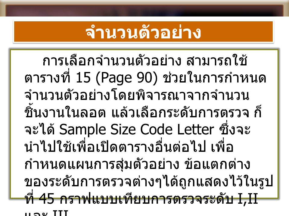 จำนวนตัวอย่าง การเลือกจำนวนตัวอย่าง สามารถใช้ ตารางที่ 15 (Page 90) ช่วยในการกำหนด จำนวนตัวอย่างโดยพิจารณาจากจำนวน ชิ้นงานในลอต แล้วเลือกระดับการตรวจ ก็ จะได้ Sample Size Code Letter ซึ่งจะ นำไปใช้เพื่อเปิดตารางอื่นต่อไป เพื่อ กำหนดแผนการสุ่มตัวอย่าง ข้อแตกต่าง ของระดับการตรวจต่างๆได้ถูกแสดงไว้ในรูป ที่ 45 กราฟแบบเทียบการตรวจระดับ I,II และ III