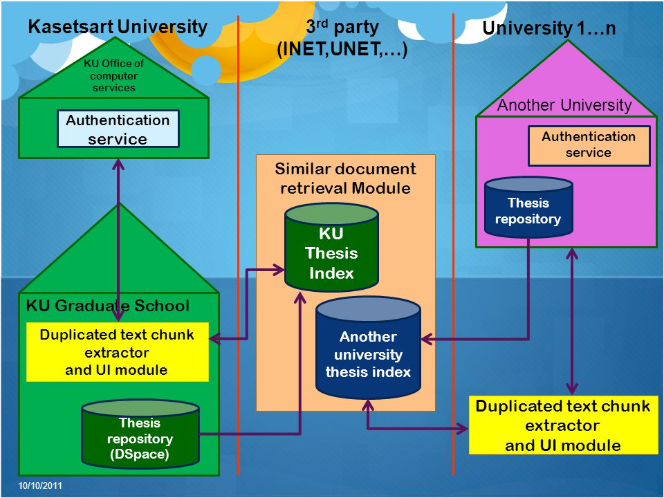 Similar document retrieval Module KU Thesis Index KU Office of computer services Authentication service KU Graduate School Thesis repository (DSpace) Duplicated text chunk extractor and UI module Another university thesis index Kasetsart University3 rd party (INET,UNET,…) University 1…n Authentication service Thesis repository Another University Duplicated text chunk extractor and UI module 10/10/2011