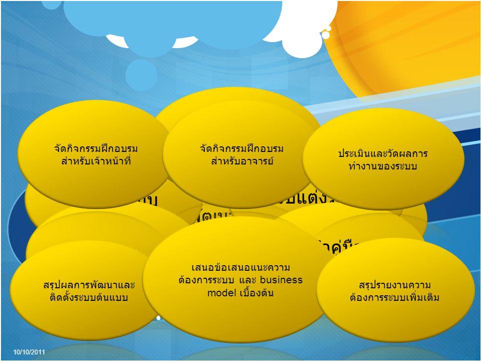 แผนงาน Anti-KobPae 10/10/2011