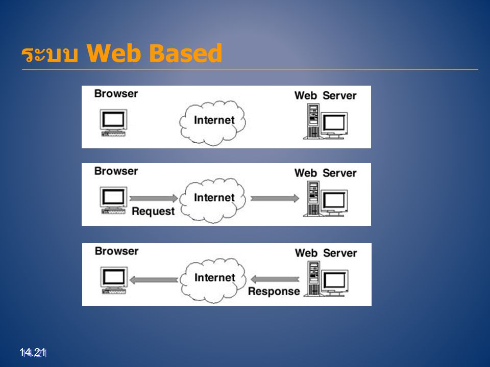 ระบบ Web Based 14.21