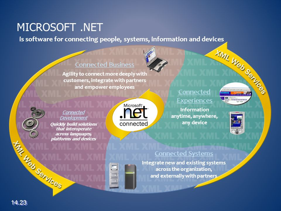 Connected Development Quickly build solutions that interoperate across languages, platforms and devices MICROSOFT.NET is software for connecting peopl