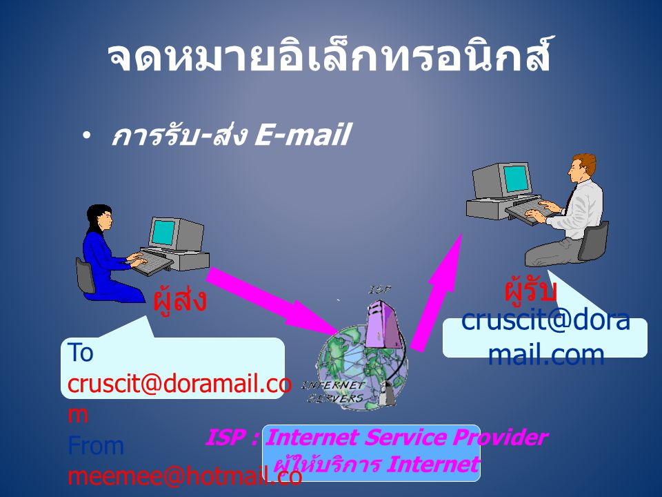 จดหมายอิเล็กทรอนิกส์ • การรับ-ส่ง E-mail ISP : Internet Service Provider ผู้ให้บริการ Internet To cruscit@doramail.co m From meemee@hotmail.co m ผู้ส่