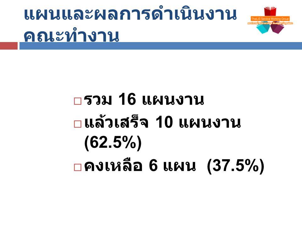 แผนและผลการดำเนินงาน คณะทำงาน  รวม 16 แผนงาน  แล้วเสร็จ 10 แผนงาน (62.5%)  คงเหลือ 6 แผน (37.5%)