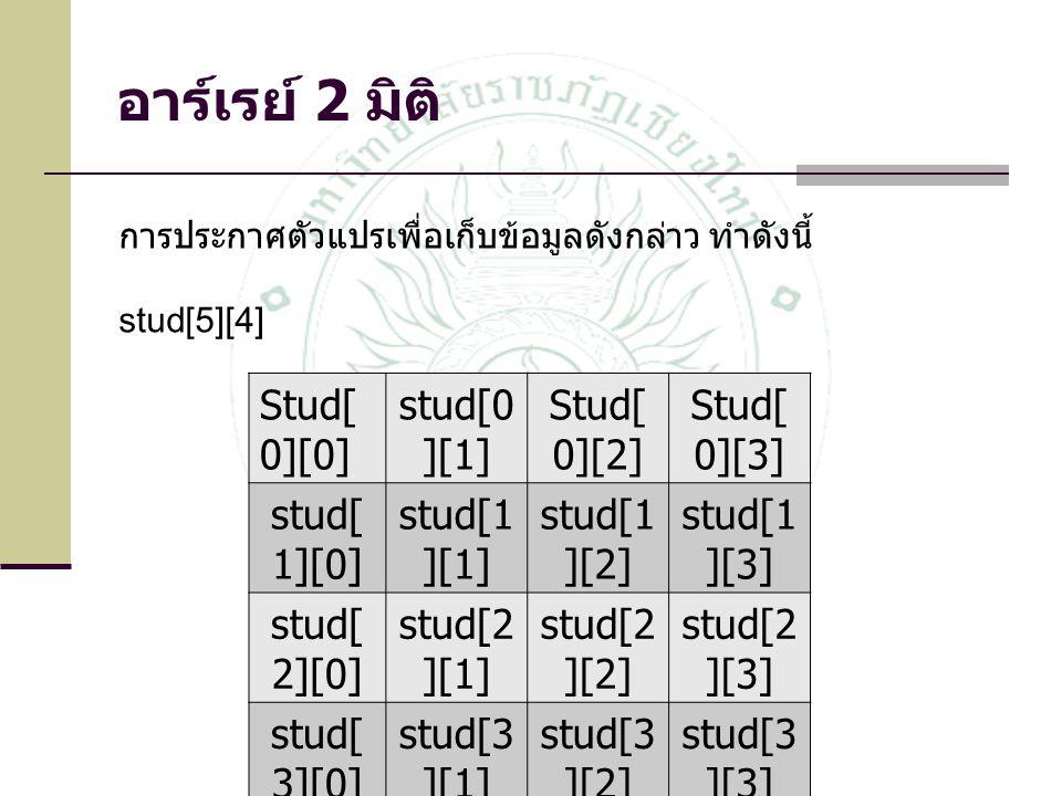 การประกาศตัวแปรเพื่อเก็บข้อมูลดังกล่าว ทำดังนี้ stud[5][4] Stud[ 0][0] stud[0 ][1] Stud[ 0][2] Stud[ 0][3] stud[ 1][0] stud[1 ][1] stud[1 ][2] stud[1 ][3] stud[ 2][0] stud[2 ][1] stud[2 ][2] stud[2 ][3] stud[ 3][0] stud[3 ][1] stud[3 ][2] stud[3 ][3] stud[ 4][0] stud[4 ][1] stud[4 ][2] stud[4 ][3] อาร์เรย์ 2 มิติ