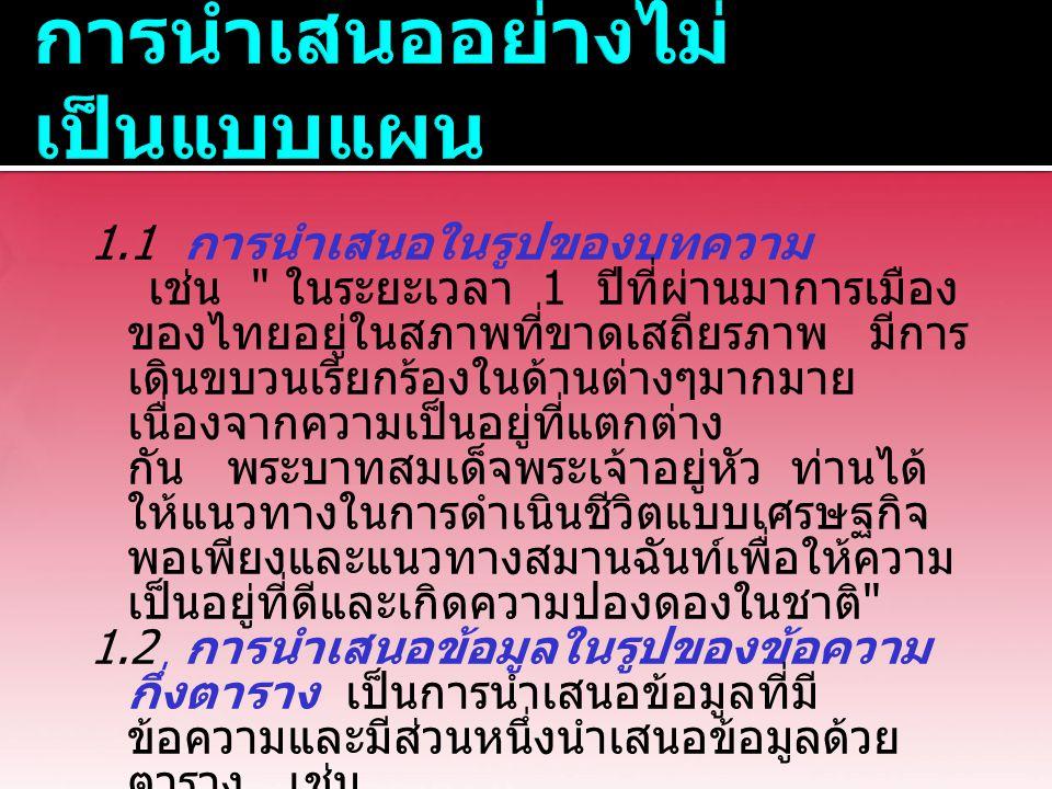 1.1 การนำเสนอในรูปของบทความ เช่น ในระยะเวลา 1 ปีที่ผ่านมาการเมือง ของไทยอยู่ในสภาพที่ขาดเสถียรภาพ มีการ เดินขบวนเรียกร้องในด้านต่างๆมากมาย เนื่องจากความเป็นอยู่ที่แตกต่าง กัน พระบาทสมเด็จพระเจ้าอยู่หัว ท่านได้ ให้แนวทางในการดำเนินชีวิตแบบเศรษฐกิจ พอเพียงและแนวทางสมานฉันท์เพื่อให้ความ เป็นอยู่ที่ดีและเกิดความปองดองในชาติ 1.2 การนำเสนอข้อมูลในรูปของข้อความ กึ่งตาราง เป็นการนำเสนอข้อมูลที่มี ข้อความและมีส่วนหนึ่งนำเสนอข้อมูลด้วย ตาราง เช่น