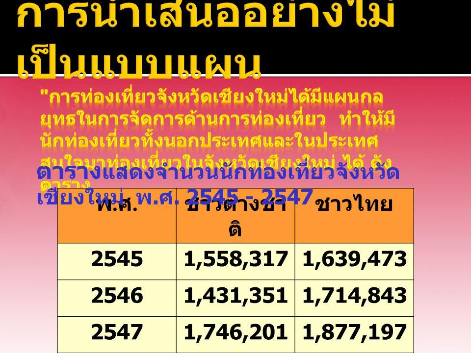 พ.ศ.พ.ศ. ชาวต่างชา ติ ชาวไทย 25451,558,3171,639,473 25461,431,3511,714,843 25471,746,2011,877,197 ตาราง แสดงจำนวนนักท่องเที่ยวจังหวัด เชียงใหม่ พ. ศ.