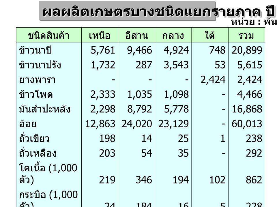 ชนิดสินค้าเหนืออีสานกลางใต้รวม ข้าวนาปี 5,7619,4664,92474820,899 ข้าวนาปรัง 1,7322873,543535,615 ยางพารา - - -2,424 ข้าวโพด 2,3331,0351,098 -4,466 มัน