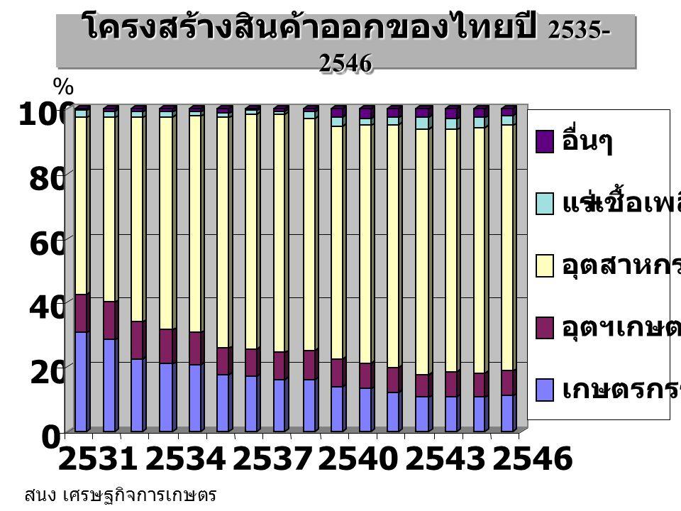 0 20 40 60 80 100 253125342537254025432546 อื่นๆ แร่ + เชื้อเพลิง อุตสาหกรรม อุตฯเกษตร เกษตรกรรม % สนง เศรษฐกิจการเกษตร โครงสร้างสินค้าออกของไทยปี 253