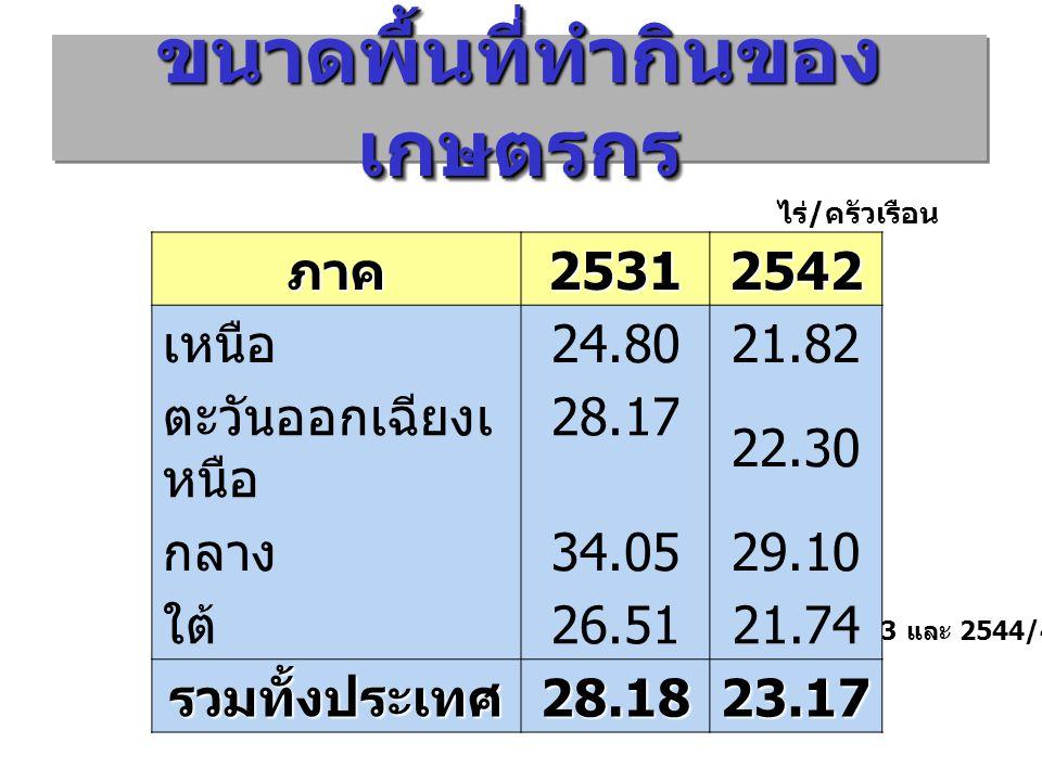 ขนาดพื้นที่ทำกินของ เกษตรกร ที่มา : สถิติการเกษตรของประเทศไทย ปีการเพาะปลูก 2532/33 และ 2544/45 ไร่ / ครัวเรือนภาค25312542 เหนือ 24.8021.82 ตะวันออกเฉ