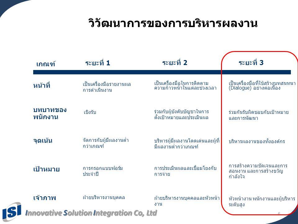 Innovative Solution Integration Co, Ltd การติดตามผลการดำเนินงาน (รายการตัวชี้วัด) ข้อมูล สีแสดง การประเมิน ตัวชี้วัด ชื่อตัวชี้วัด ผลการประเมิน แยกตามไตรมาส ข้อมูลล่าสุดที่ได้รับ ปุ่มดูรายละเอียด เพิ่มเติม 17