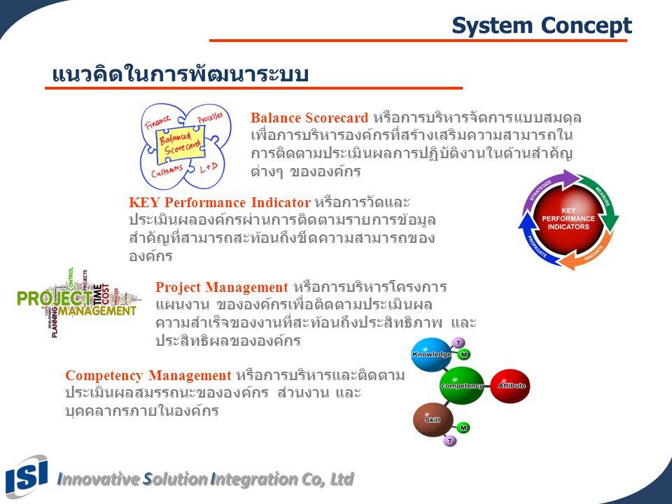 Innovative Solution Integration Co, Ltd 8 วัตถุประสงค์ของระบบฯ • War Room Online • ใช้ในการบริหารรายการตัวชี้วัดระดับองค์กร สำนัก/กอง และระดับ บุคคล • ใช้ในการบริหารรายการตัวชี้วัดระดับบุคคล • ใช้ในการบริหารจัดการ สมรรถนะรายบุคคล • ใช้ในการบริหารข้อมูลโครงการ และความคืบหน้ากิจกรรมต่างๆ • ใช้ในการประเมินผลงาน (ตัวชี้วัด ผลการดำเนินงาน และ สมรรถนะ) • ใช้ในการติดตามผลการประเมินของตนเองและผู้ใต้บังคับบัญชา • เปรียบเสมือนสมุดพกผลการประเมินแบบ On-line • สามารถจัดพิมพ์แบบประเมินผลการปฏิบัติราชการระดับบุคคล