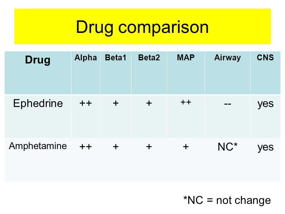 Drug comparison Drug AlphaBeta1Beta2MAPAirwayCNS Ephedrine++++ --yes Amphetamine +++++NC*yes *NC = not change