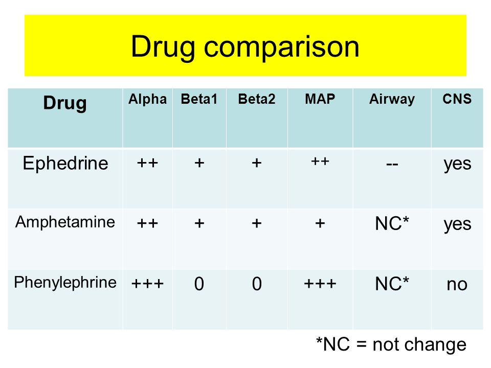 Drug comparison Drug AlphaBeta1Beta2MAPAirwayCNS Ephedrine++++ --yes Amphetamine +++++NC*yes Phenylephrine +++00 NC*no *NC = not change