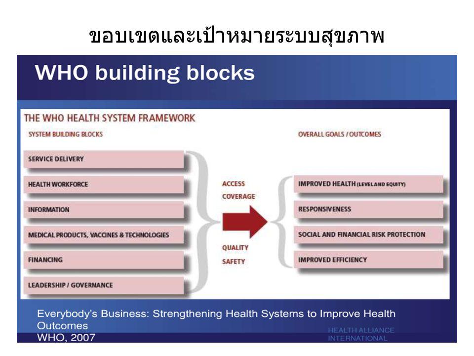 ขอบเขตและเป้าหมายระบบสุขภาพ