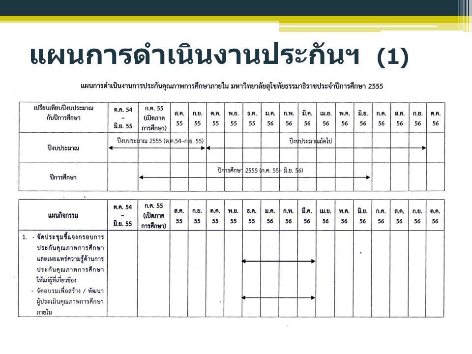 แผนการดำเนินงานประกันฯ (2) หมายเหตุ มีการตรวจประเมินคุณภาพของหน่วยงานเองก่อนรับ การตรวจประเมินจริง