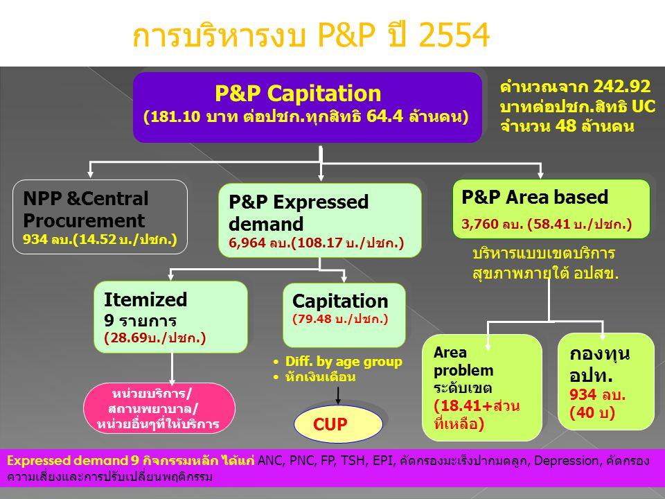NPP &Central Procurement 934 ลบ.(14.52 บ./ปชก.) NPP &Central Procurement 934 ลบ.(14.52 บ./ปชก.) P&P Area based 3,760 ลบ.