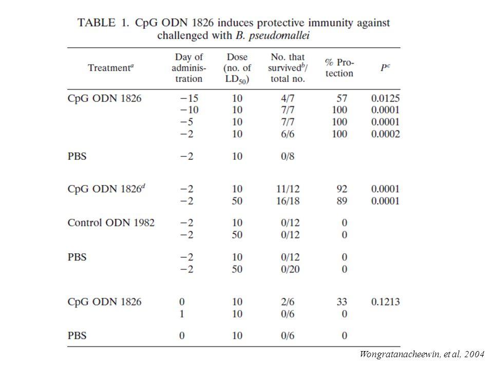 Wongratanacheewin, et al, 2004