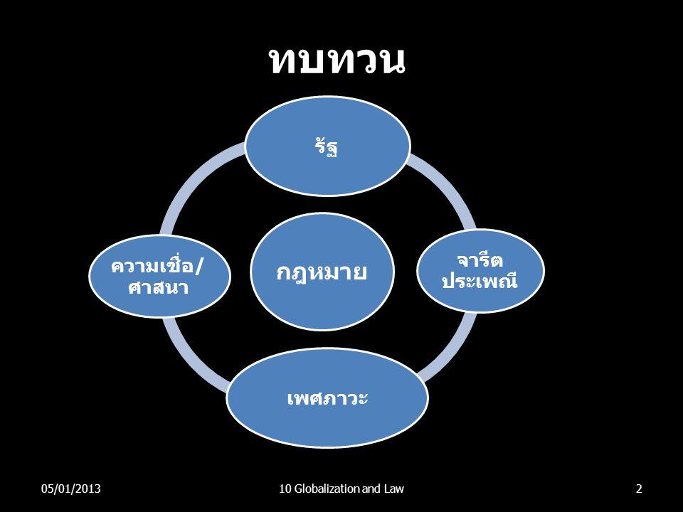 ทบทวน 2 กฎหมาย รัฐ จารีต ประเพณี เพศภาวะ ความเชื่อ/ ศาสนา 05/01/201310 Globalization and Law