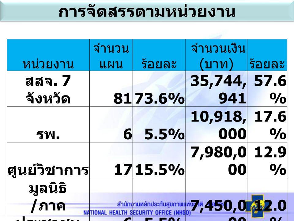 การจัดสรรตามหน่วยงาน หน่วยงาน จำนวน แผนร้อยละ จำนวนเงิน ( บาท ) ร้อยละ สสจ. 7 จังหวัด 8173.6% 35,744, 941 57.6 % รพ. 65.5% 10,918, 000 17.6 % ศูนย์วิช