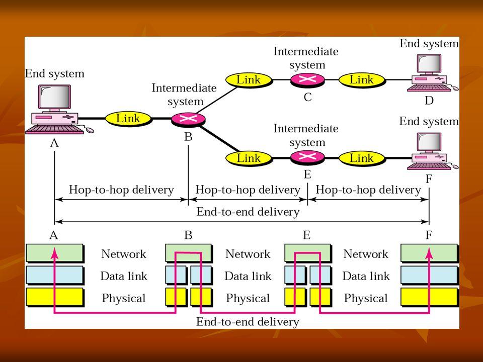 Transport Layer  UDP (User Datagram Protocol)  TCP (Transmission Control Protocol)  การสร้างการติดต่อระหว่างกันด้วยพอร์ต (Port)  Connection Establishment  Data transfer  Connection Release