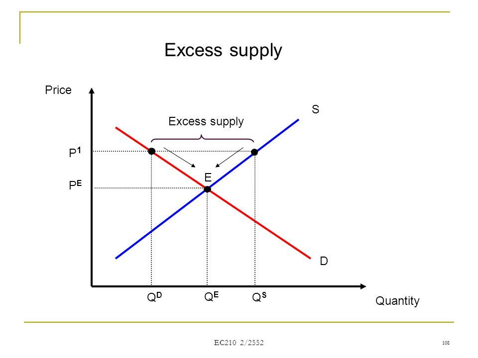 EC210 2/2552 Price Quantity S D QEQE PEPE Excess supply E QDQD QSQS P1P1 108