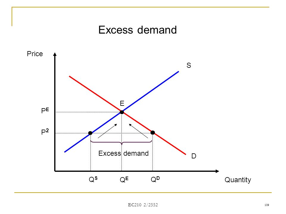 EC210 2/2552 Price Quantity S D QEQE PEPE Excess demand E QDQD QSQS P2P2 109