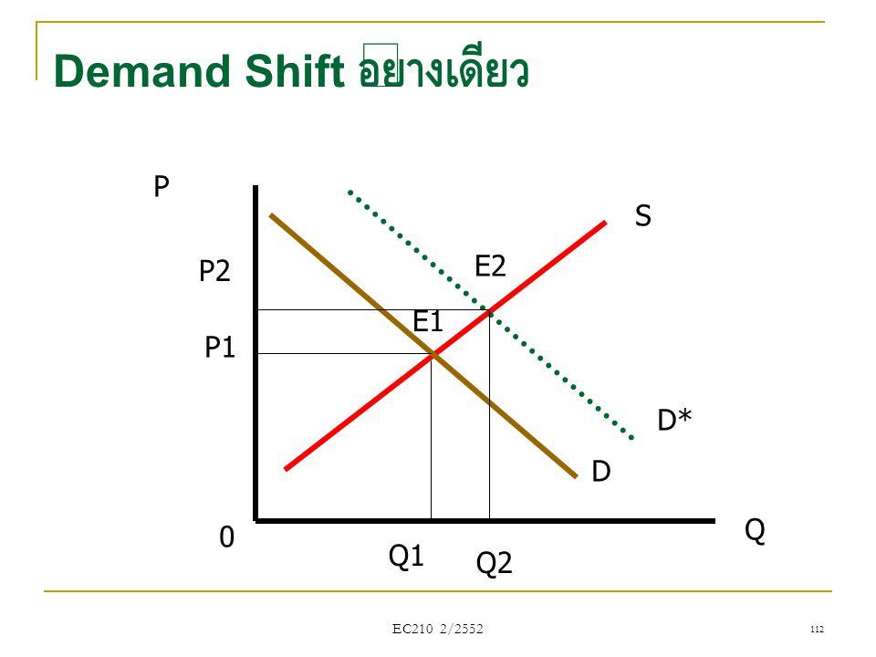 EC210 2/2552 Demand Shift อย่างเดียว P Q D D* S 0 Q1 P1 Q2 P2 E1 E2 112