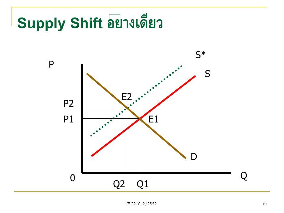 EC210 2/2552 Supply Shift อย่างเดียว P Q D S S* 0 Q1 P1 Q2 P2 E2 E1 113