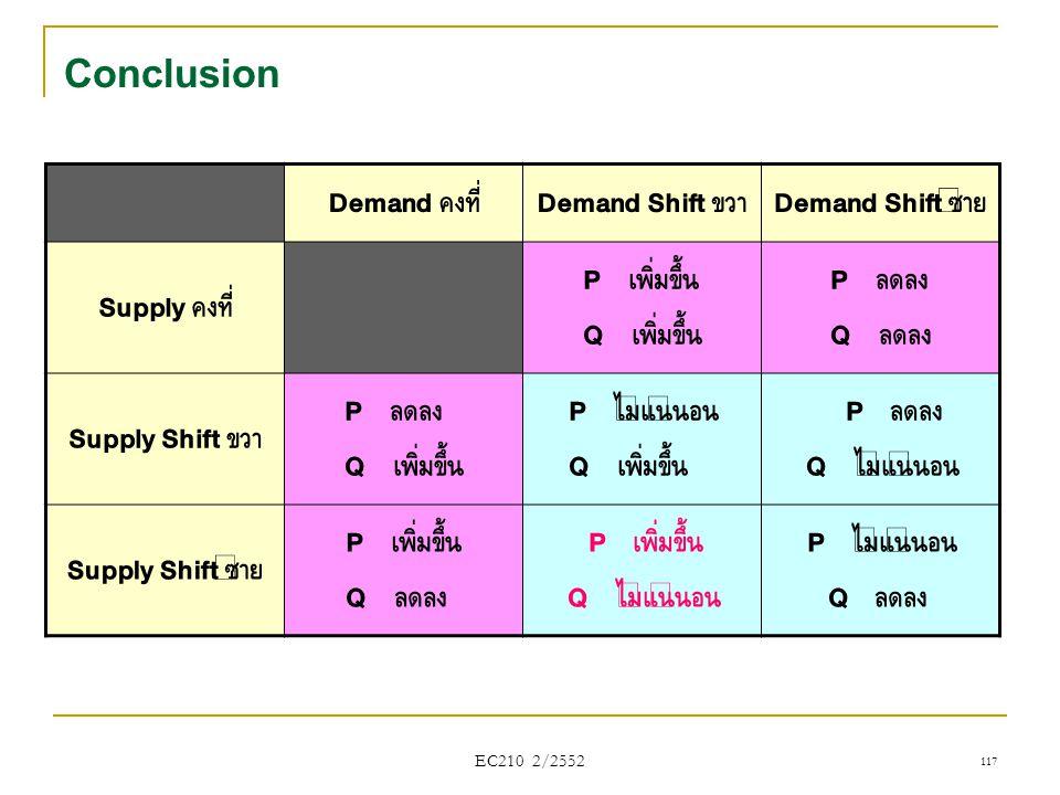 EC210 2/2552 Conclusion Demand คงที่ Demand Shift ขวา Demand Shift ซ้าย Supply คงที่ P เพิ่มขึ้น Q เพิ่มขึ้น P ลดลง Q ลดลง Supply Shift ขวา P ลดลง Q เ