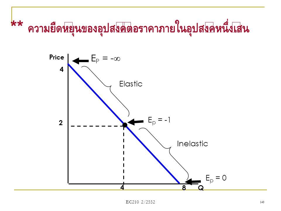 EC210 2/2552 Q P rice 4 8 2 4 E p = -1 E p = 0 E P = -  Elastic Inelastic ** ความยืดหยุ่นของอุปสงค์ต่อราคาภายในอุปสงค์หนึ่งเส้น 143