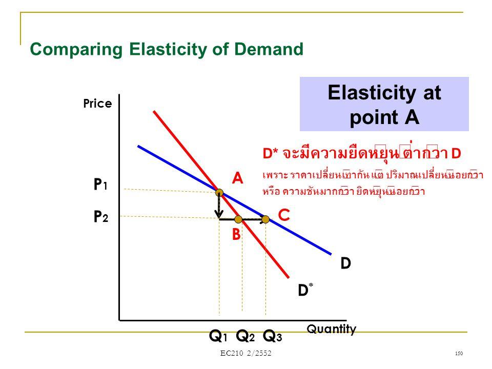 EC210 2/2552 Comparing Elasticity of Demand Quantity Price D*D* D Elasticity at point A A 150 P1P1 P2P2 Q1Q1 Q2Q2 Q3Q3 C B D* จะมีความยืดหยุ่น ต่ำกว่า